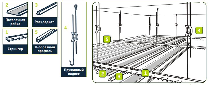 схема реечного потолка